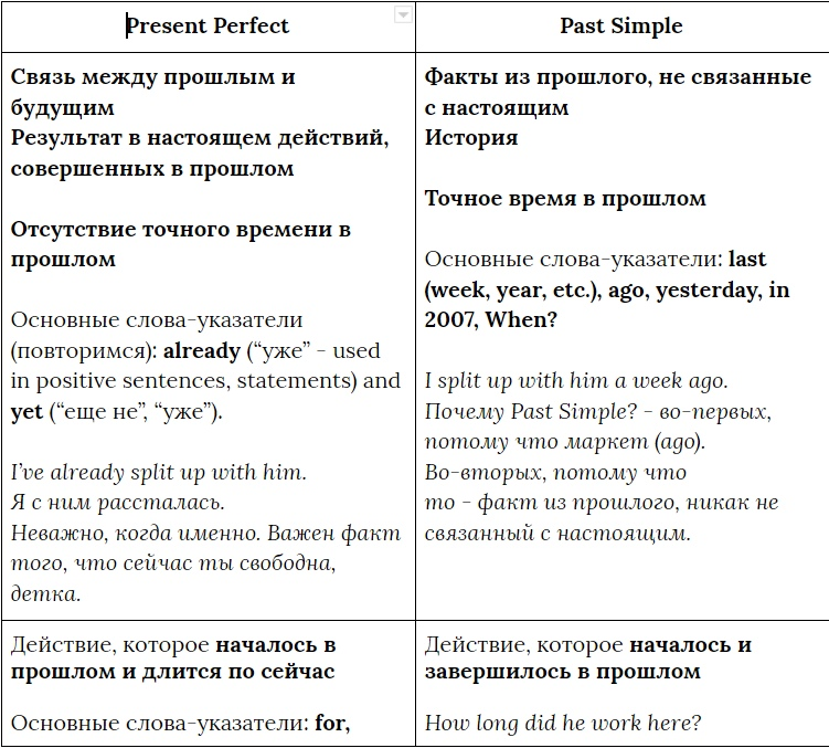 Present Perfect VS. Past Simple, изображение №10