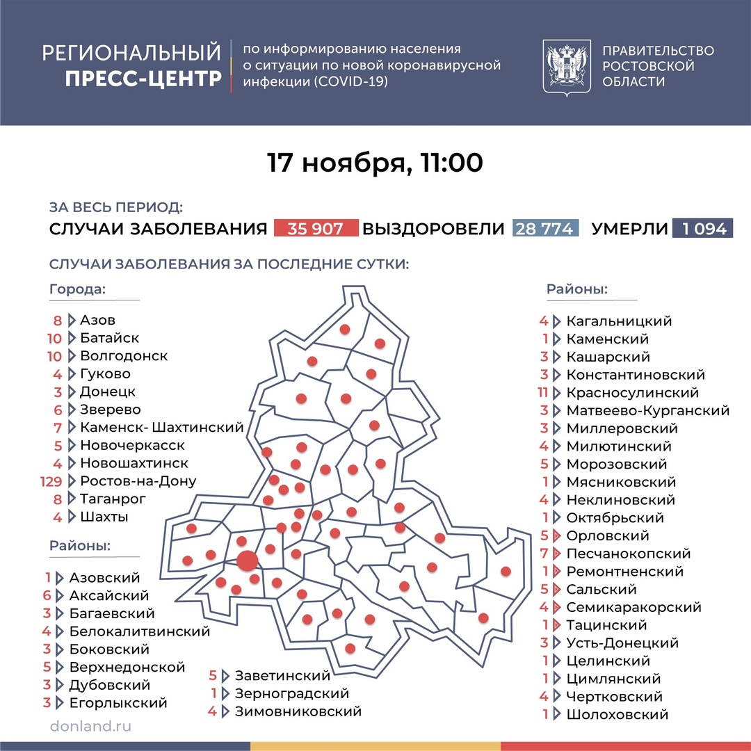 На Дону число инфицированных COVID-19 выросло на 312, в Таганроге 8 новых случаев