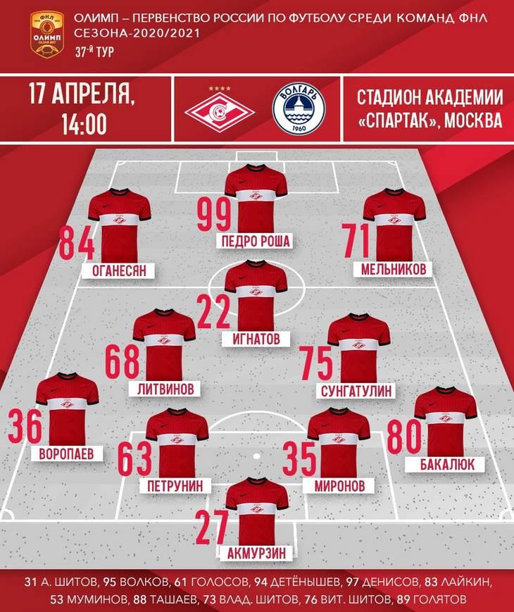 Состав «Спартака-2» на матч 37-го тура ФНЛ с «Волгарем»