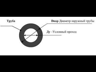 Обозначение диаметров труб по ГОСТам. Что такое Ду и DN.
