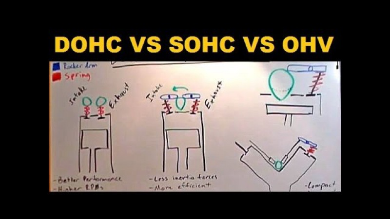 DOHC vs SOHC vs OHV Which Is Best