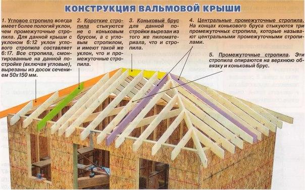 Вальмовая крыша своими руками инструкция