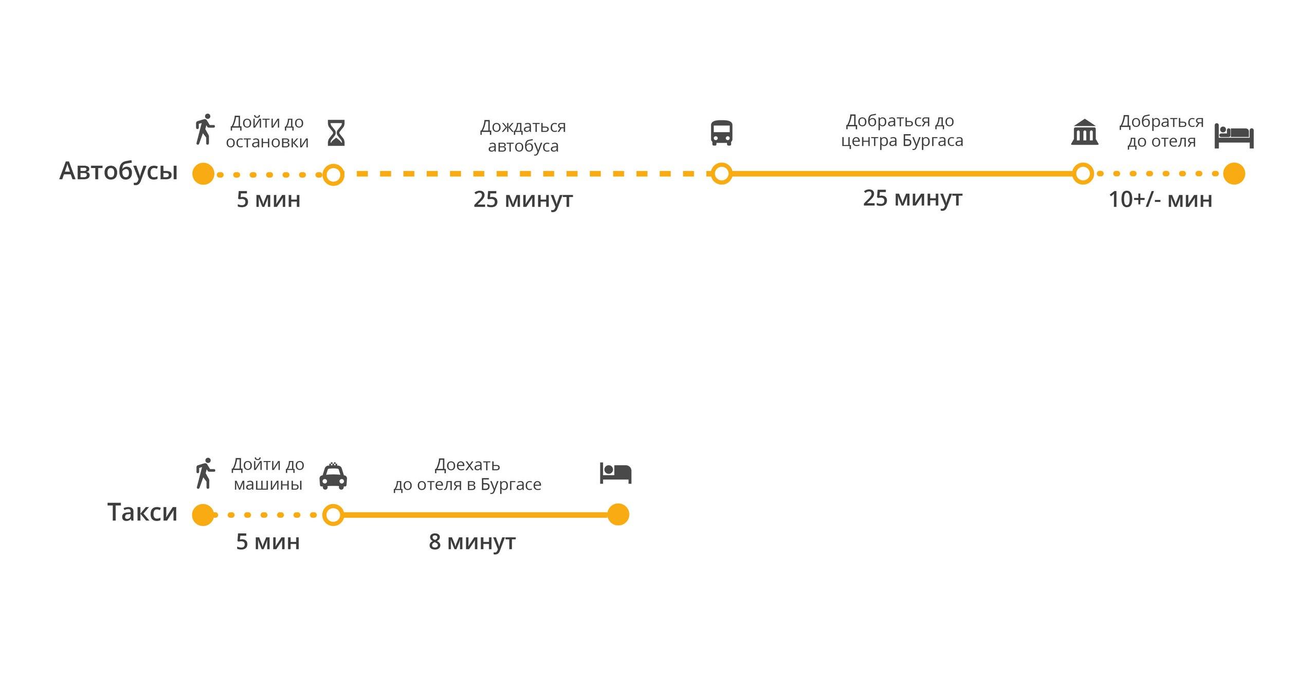Преимущества индивидуального трансфера из аэропорта Бургаса