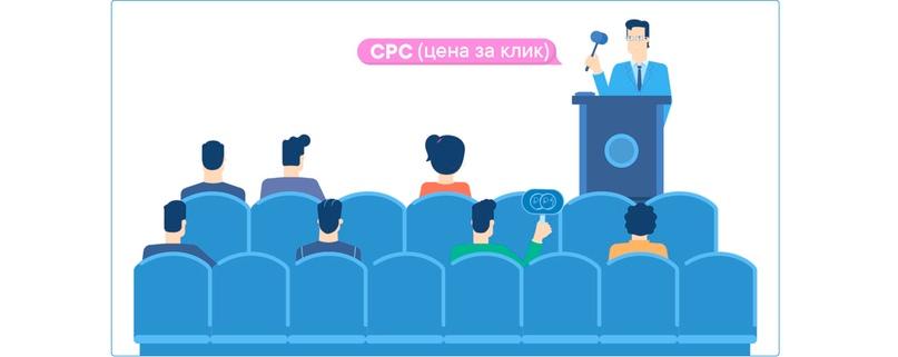 CPC и CPM