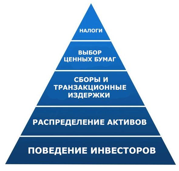 Иерархия потребностей инвесторов