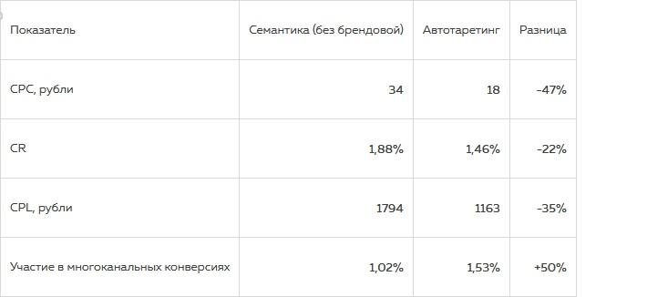 Как можно увеличить число лидов благодаря автотаргетингу в Яндекс.Директе, изображение №2