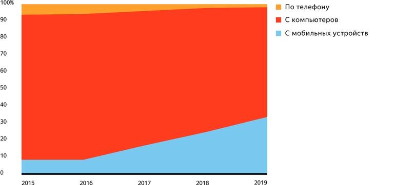 Как развивалась онлайн-торговля в России в 2019 году. Исследование, изображение №2