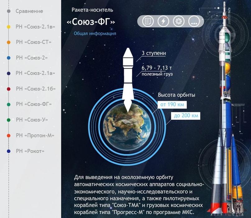 Falcon 9 самая-самая… Есть и другие «скакуны» в конюшне. Инфографика от Роскосмоса., изображение №10