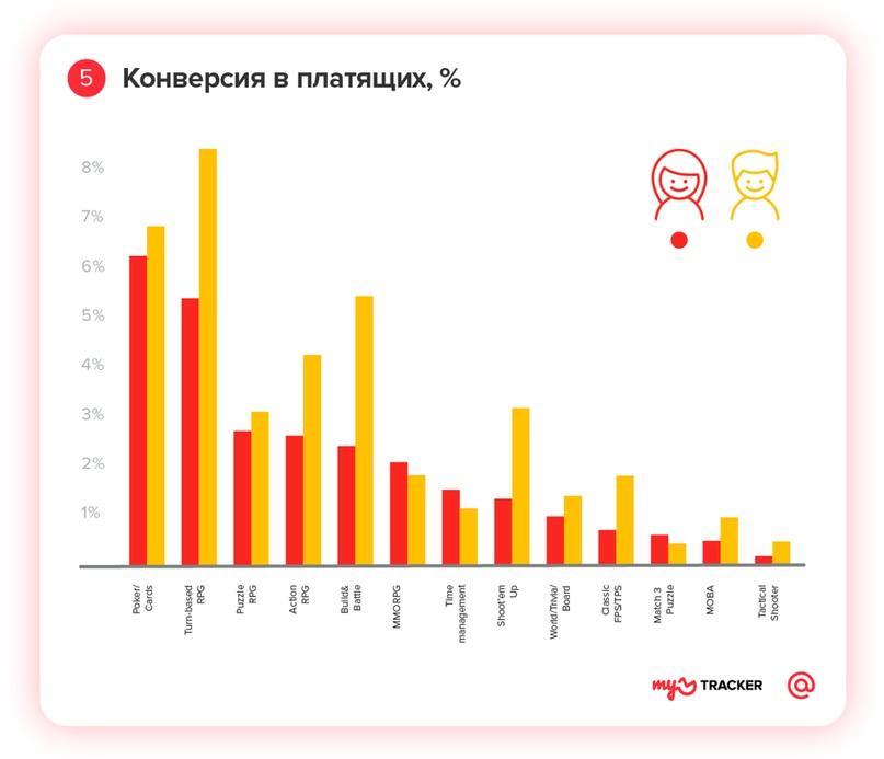 Профиль мобильного геймера: исследование myTracker, изображение №5