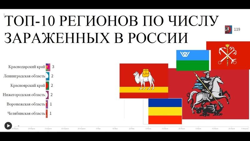 Коронавирус в России Топ 10 регионов