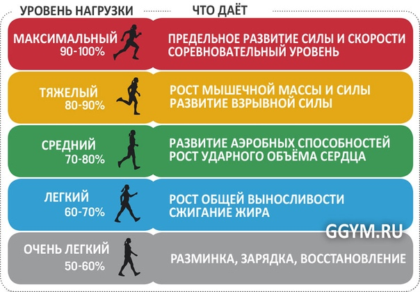Фитнес-тренировки для похудения, изображение №7