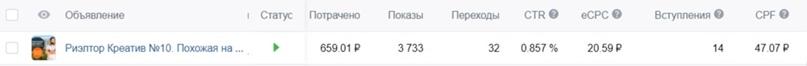 Как получить 372 подписчика Вконтакте по 30 рублей для риэлтора из Санкт-Петербурга, изображение №9