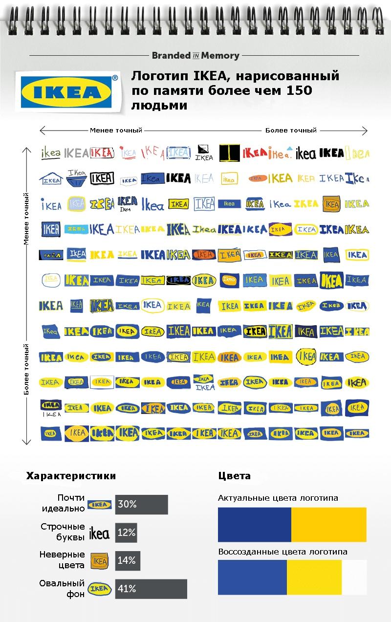 Как потребители запоминают логотипы, изображение №17