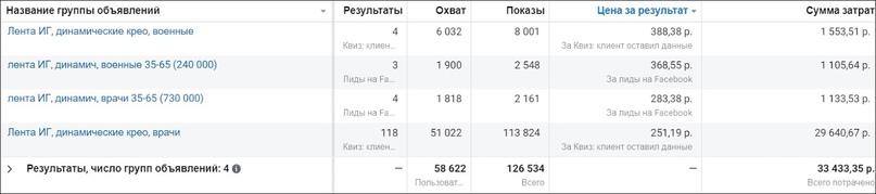 КЕЙС: 1000+ целевых заявок на подбор недвижимости в Сочи через Instagram, изображение №13