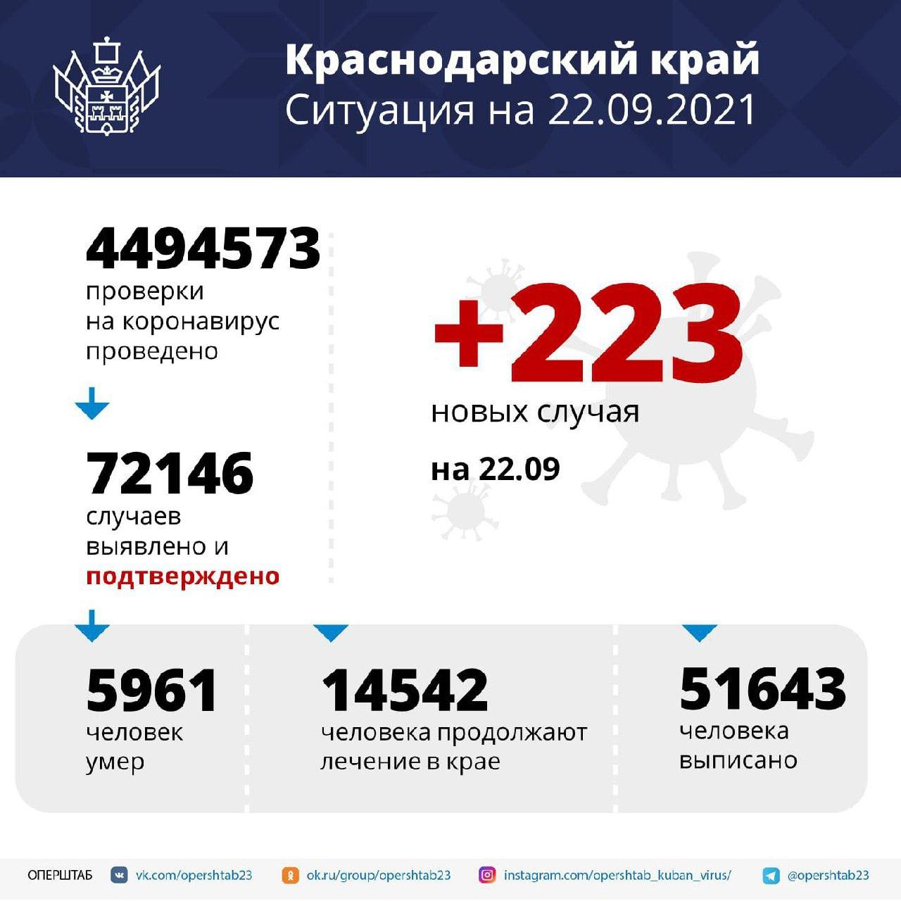 Более 14,5 тысяч жителей Кубани проходят лечение от...