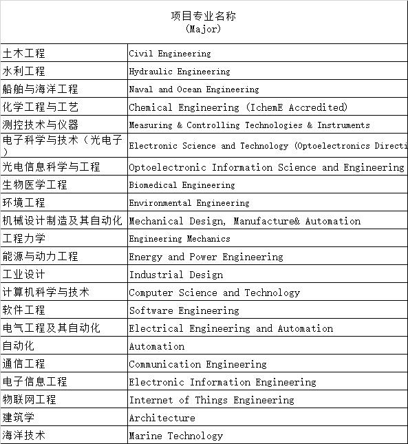 Список специальностей доступных для подачи